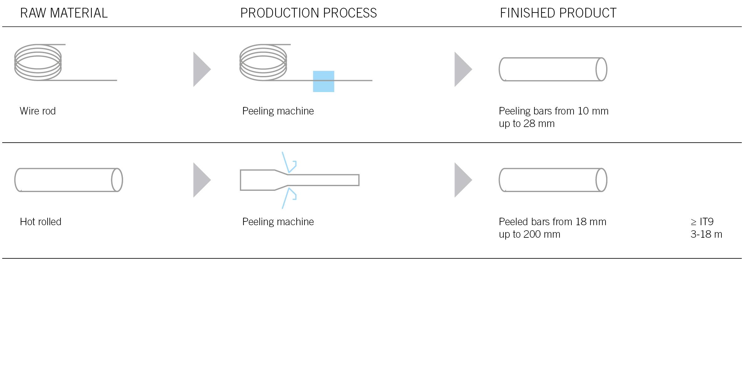 novacciai martin - tabella processo produttivo PEELING