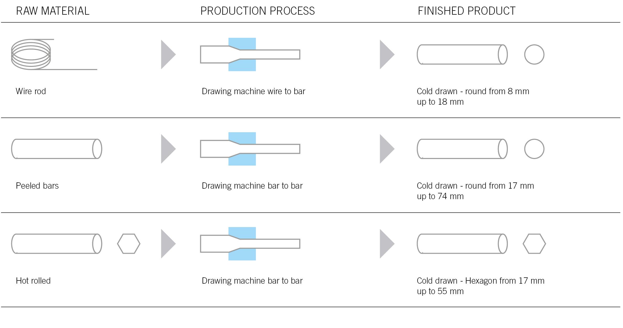 novacciai martin - tabella processo produttivo DRAWING