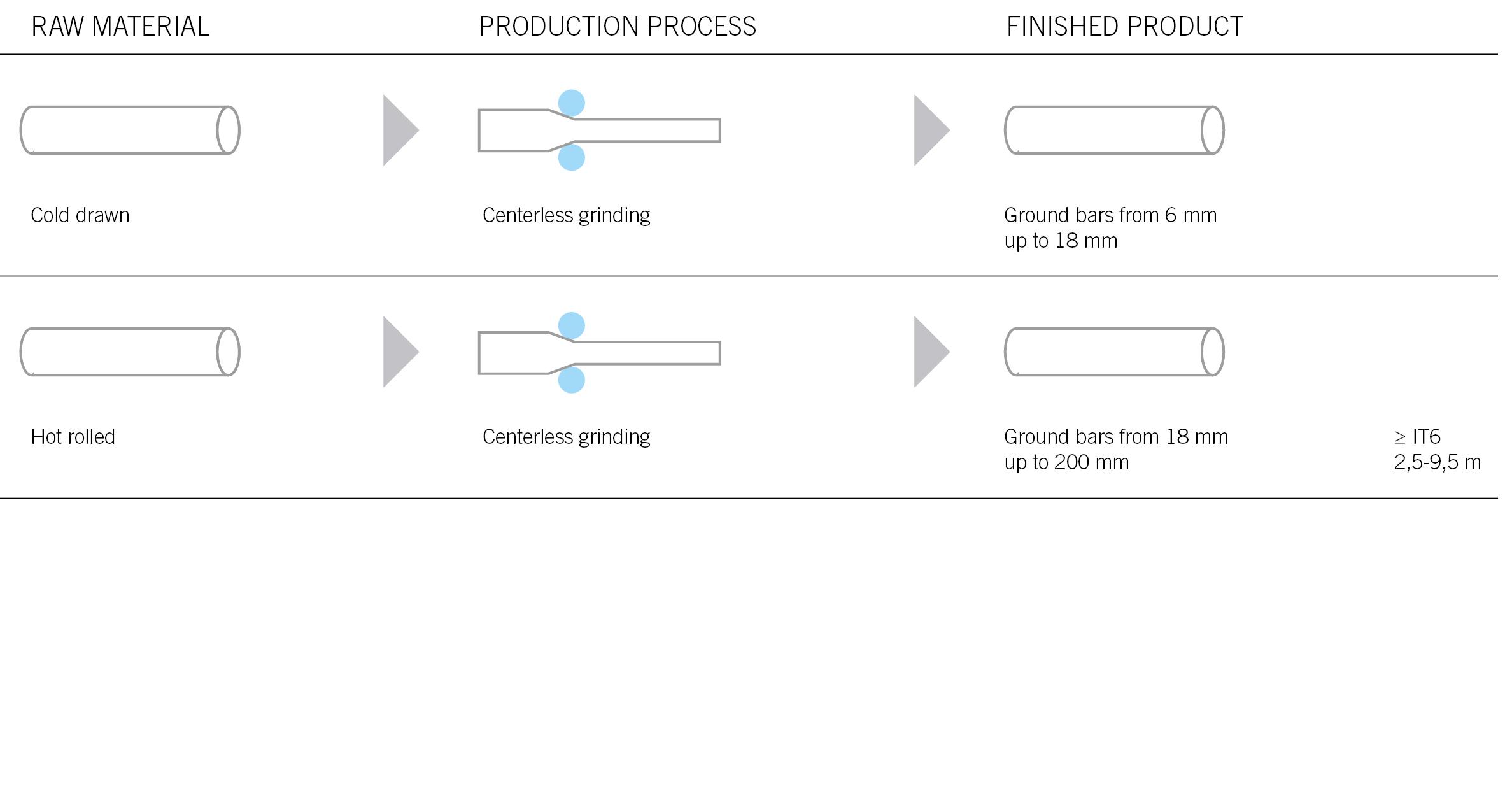 novacciai martin - tabella processo produttivo GRINDING